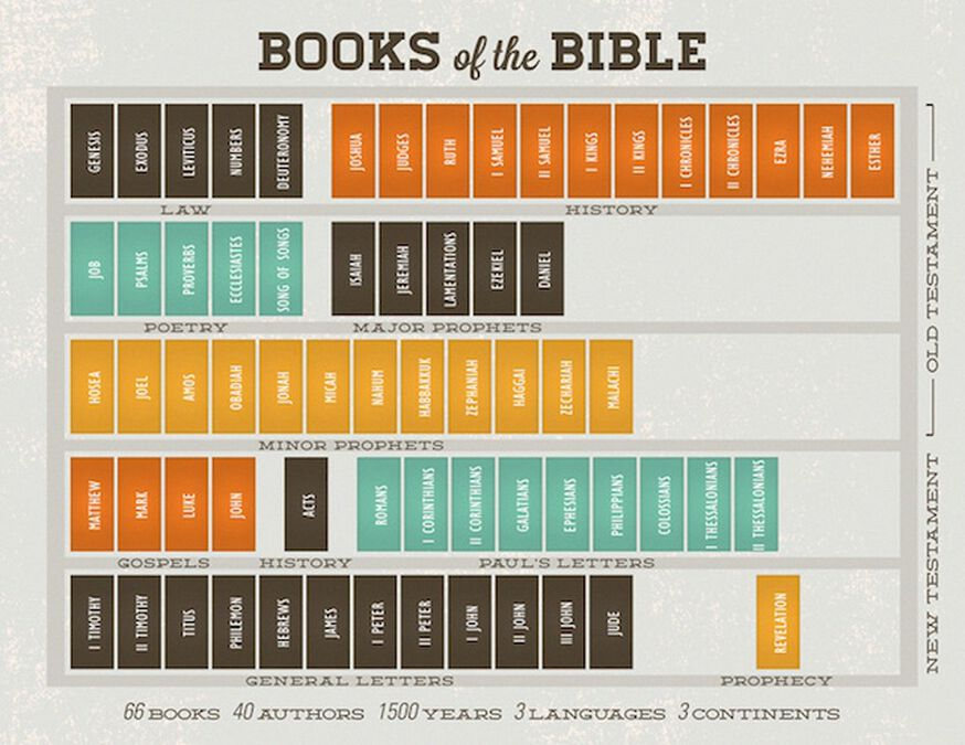 Books of the Bible Graphics Pack image number null